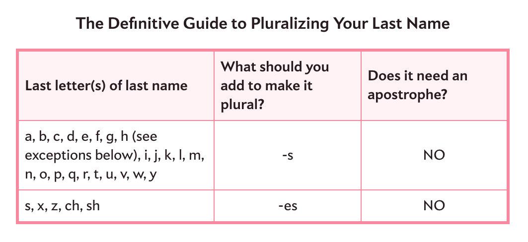 pluralizing